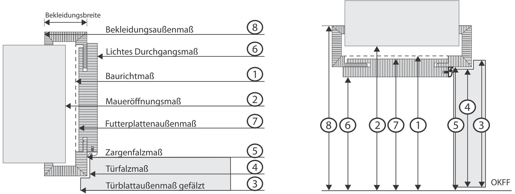 Relativ Baurichtmaße: Wandöffnungen und Türen für den Wohnungsbau. Normen GR56